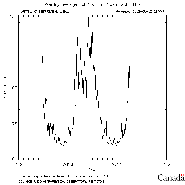 Plot of Monthly Averages