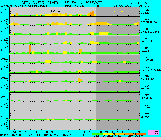 Graphic of mutli-stations forecast. Description of graphic follows.