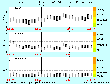 Extract of 27 Day Magnetic Activity Forecast